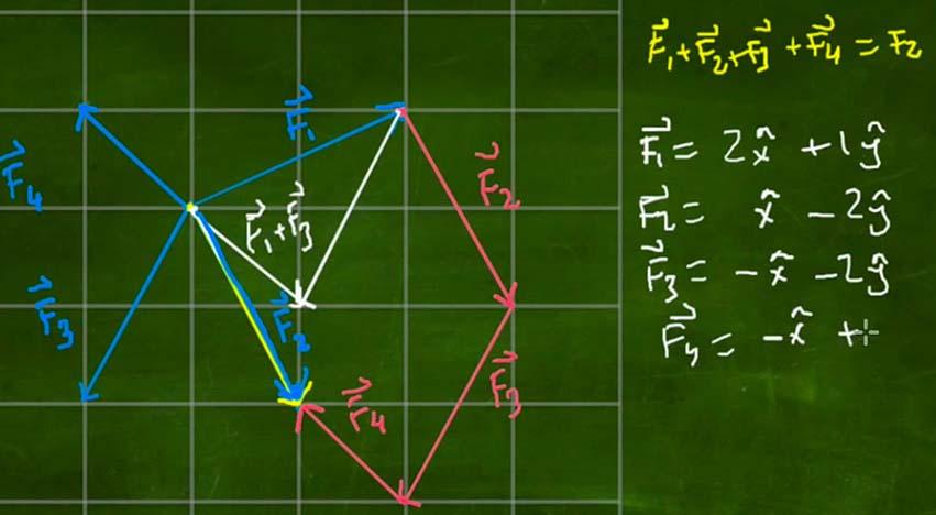Lami Teoremi'ni Geometri ile Çözmek